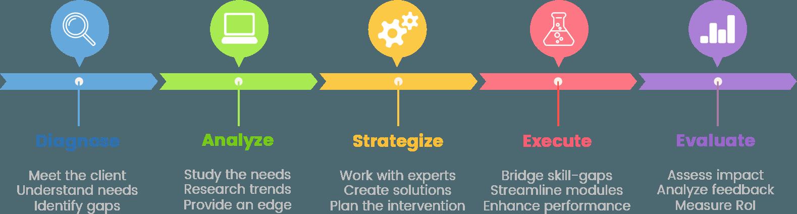 odss-approach